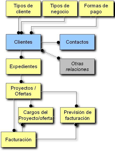 Modelo de datos - Clientes - Ender