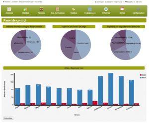 Con nuestro software de gestión online puedes controlar todos los aspectos de tu academia.