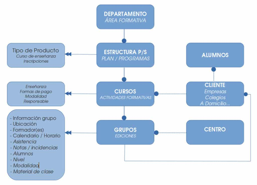 Estructura base Atenea
